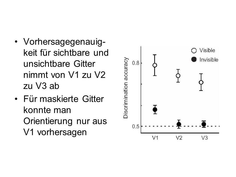 Vorhersagegenauig-keit für sichtbare und unsichtbare Gitter nimmt von V1 zu V2 zu V3 ab