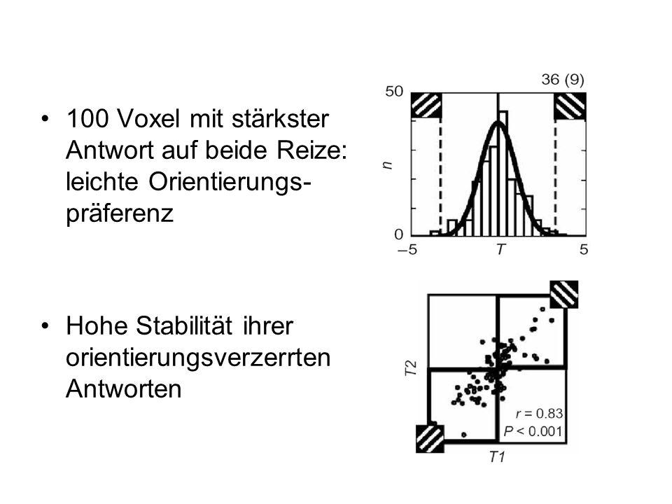 100 Voxel mit stärkster Antwort auf beide Reize: leichte Orientierungs-präferenz
