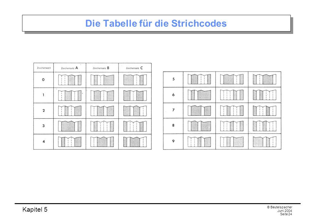 Die Tabelle für die Strichcodes