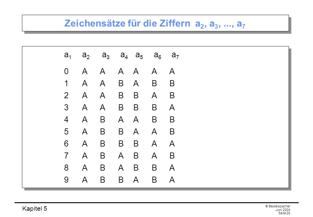 Zeichensätze für die Ziffern a2, a3, ..., a7