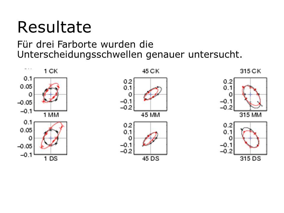 Resultate Für drei Farborte wurden die Unterscheidungsschwellen genauer untersucht.