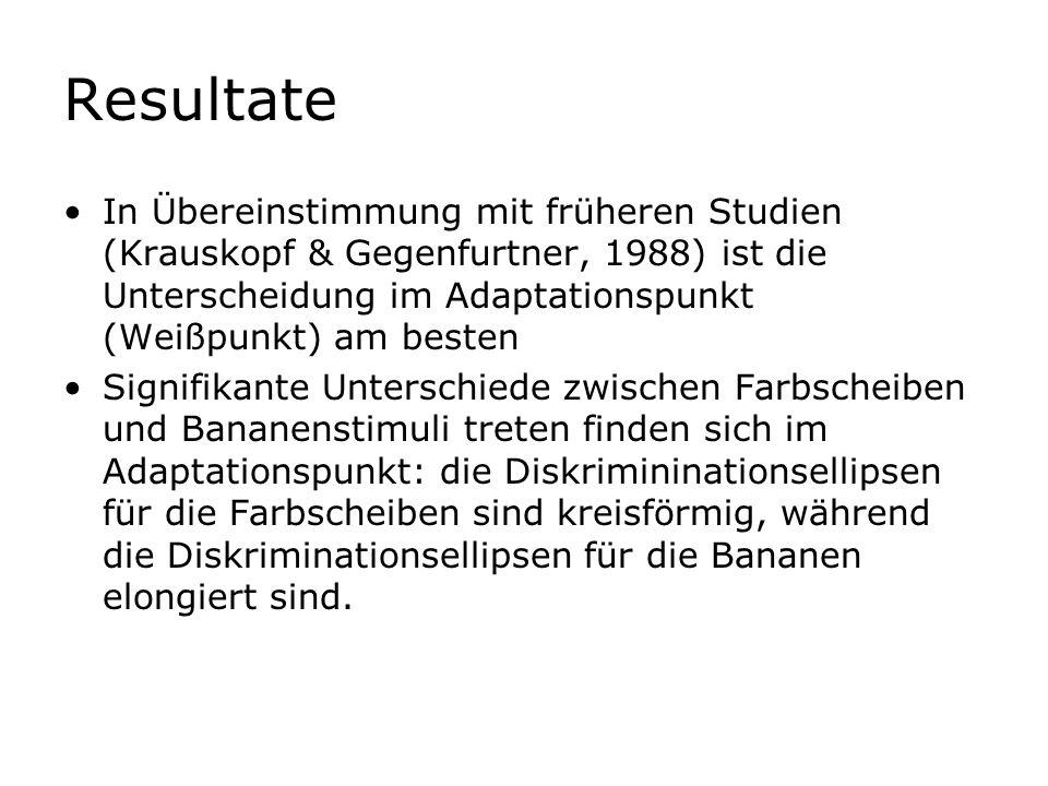 ResultateIn Übereinstimmung mit früheren Studien (Krauskopf & Gegenfurtner, 1988) ist die Unterscheidung im Adaptationspunkt (Weißpunkt) am besten.