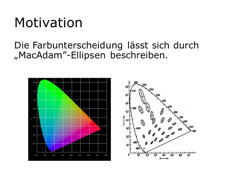 """Motivation Die Farbunterscheidung lässt sich durch """"MacAdam -Ellipsen beschreiben."""