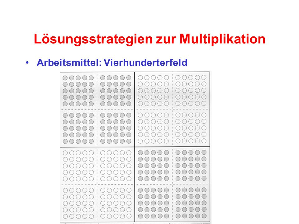 Lösungsstrategien zur Multiplikation