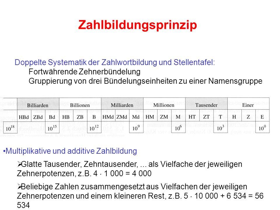 Zahlbildungsprinzip Doppelte Systematik der Zahlwortbildung und Stellentafel: Fortwährende Zehnerbündelung.