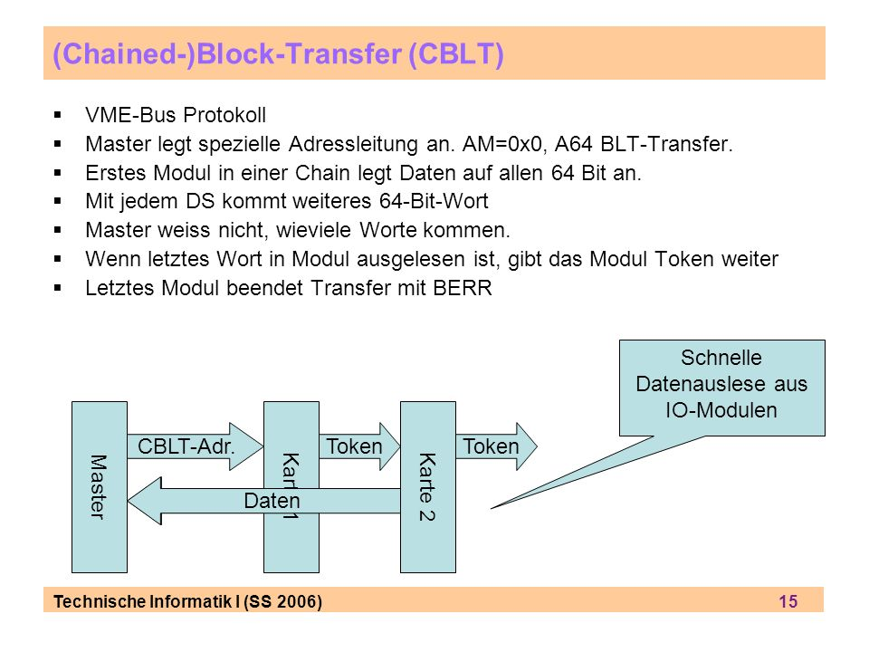 (Chained-)Block-Transfer (CBLT)