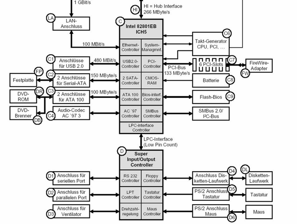 Technische Informatik I (SS 2006) 21