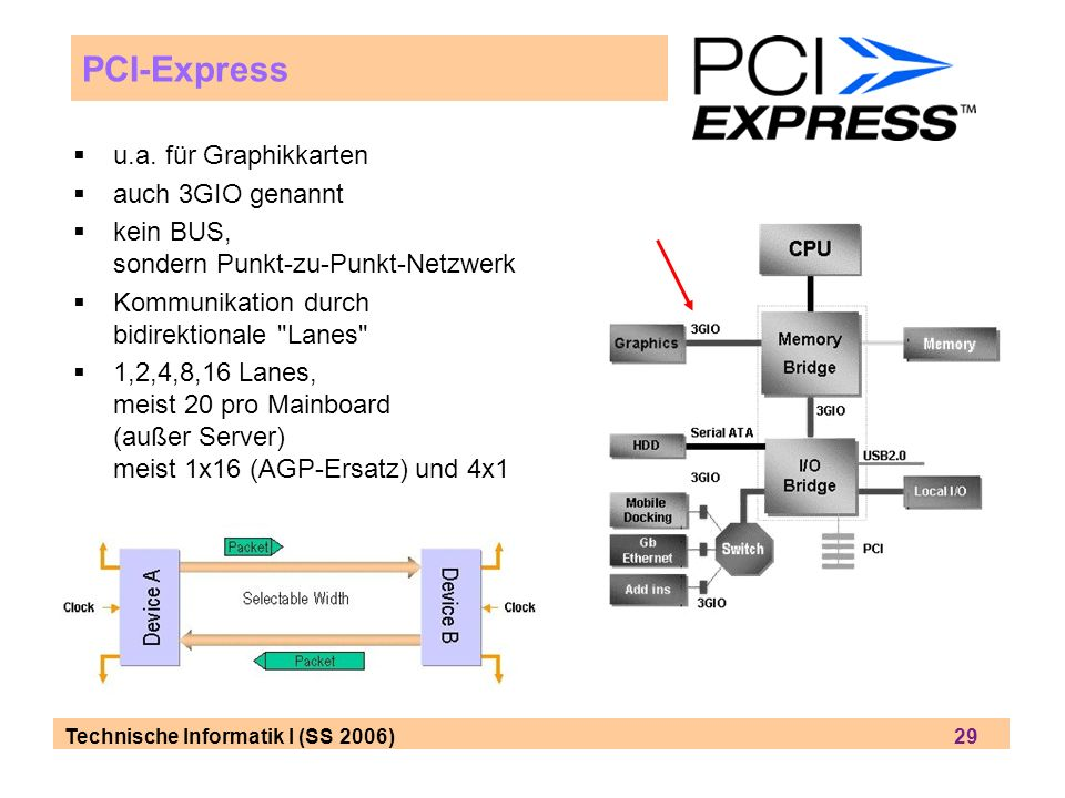 PCI-Express u.a. für Graphikkarten auch 3GIO genannt