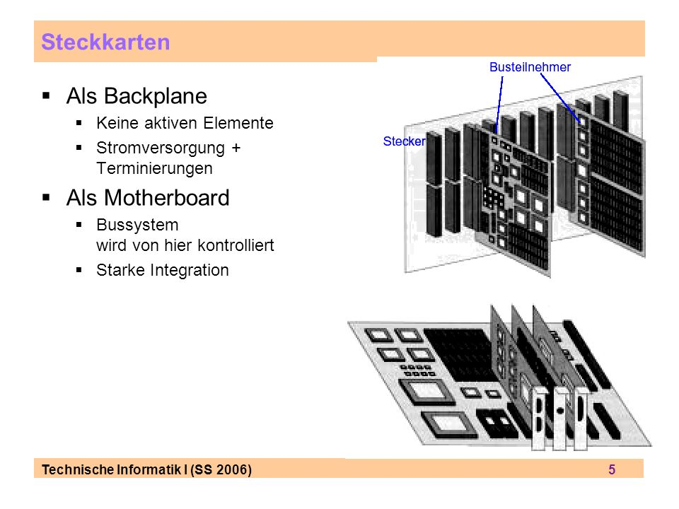 Steckkarten Als Backplane Als Motherboard Keine aktiven Elemente