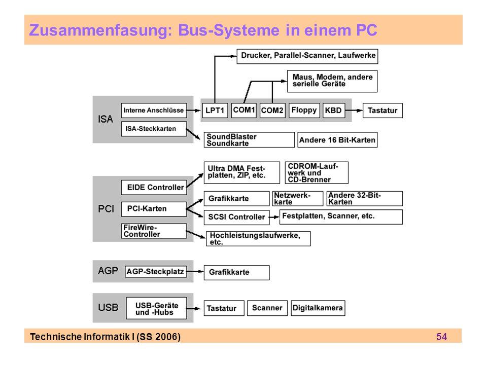 Zusammenfasung: Bus-Systeme in einem PC