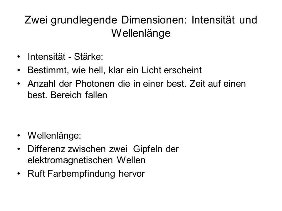 Zwei grundlegende Dimensionen: Intensität und Wellenlänge