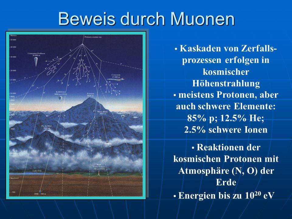 Beweis durch Muonen Kaskaden von Zerfalls-prozessen erfolgen in kosmischer Höhenstrahlung.