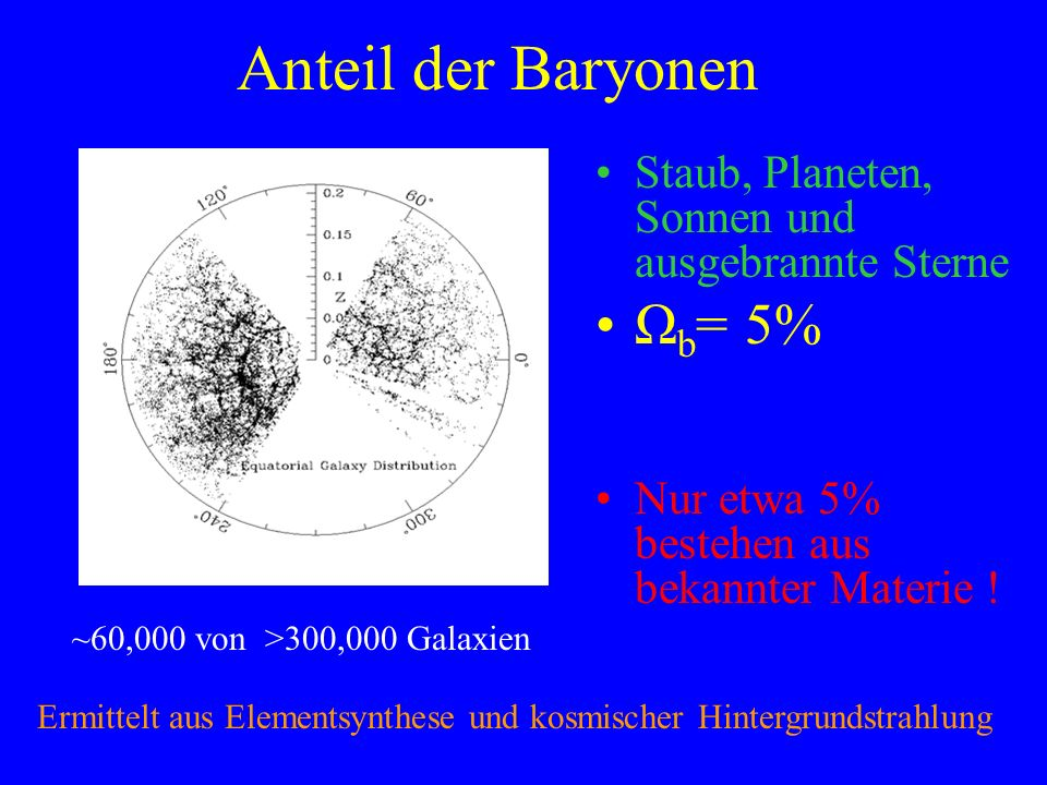 Anteil der Baryonen Ωb= 5%