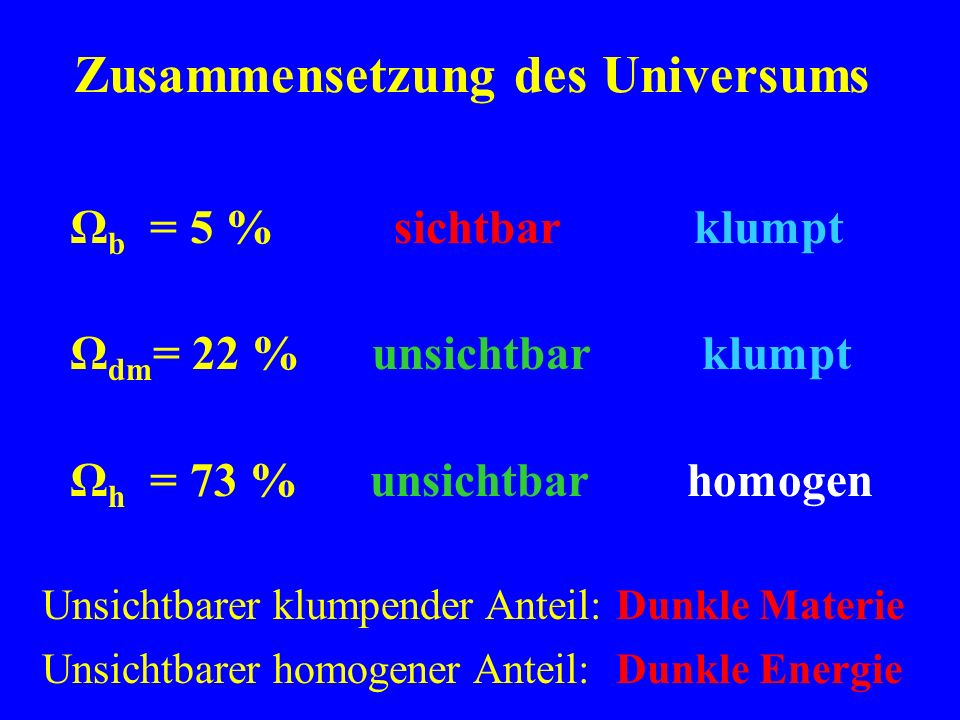 Zusammensetzung des Universums