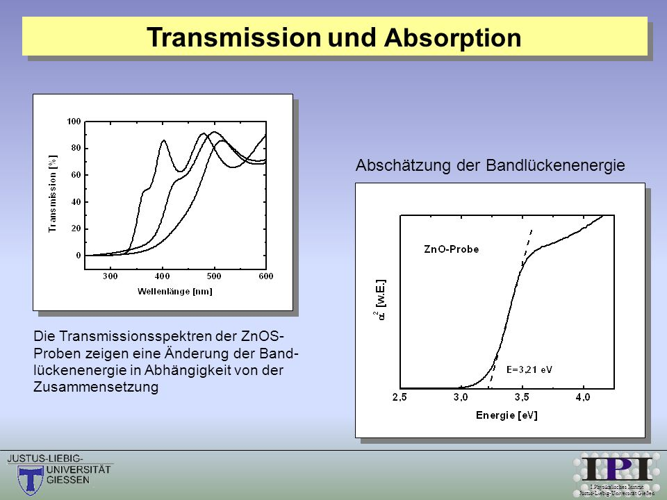 Transmission und Absorption