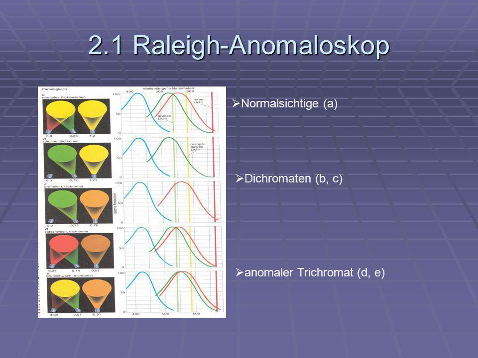 2.1 Raleigh-Anomaloskop Normalsichtige (a) Dichromaten (b, c)