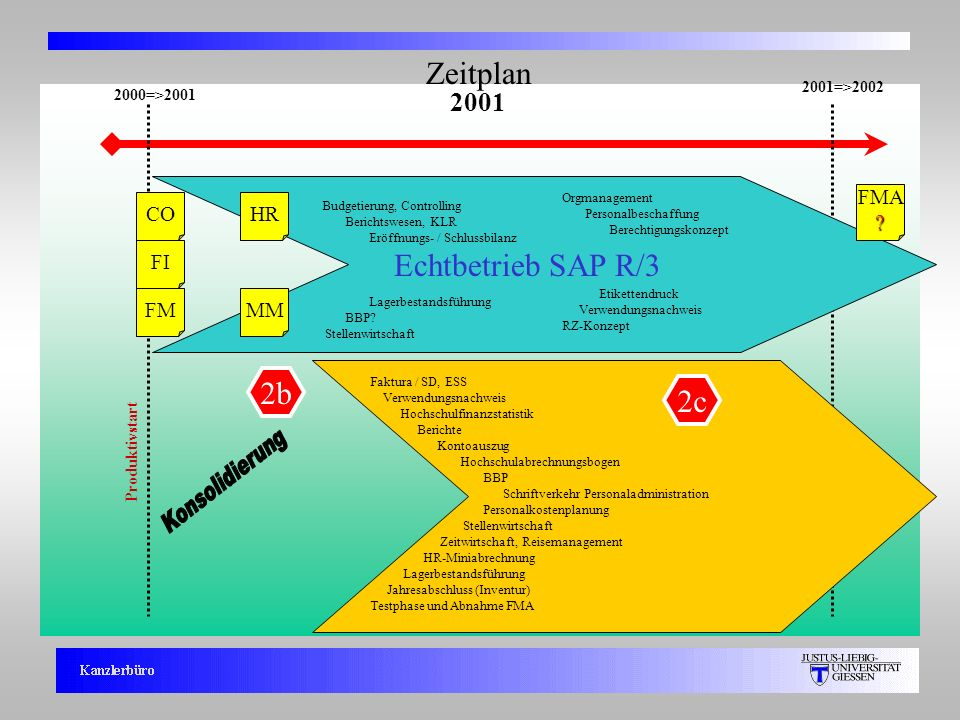 Konsolidierung Zeitplan Echtbetrieb SAP R/3 2b 2c 2001 FMA CO HR FI