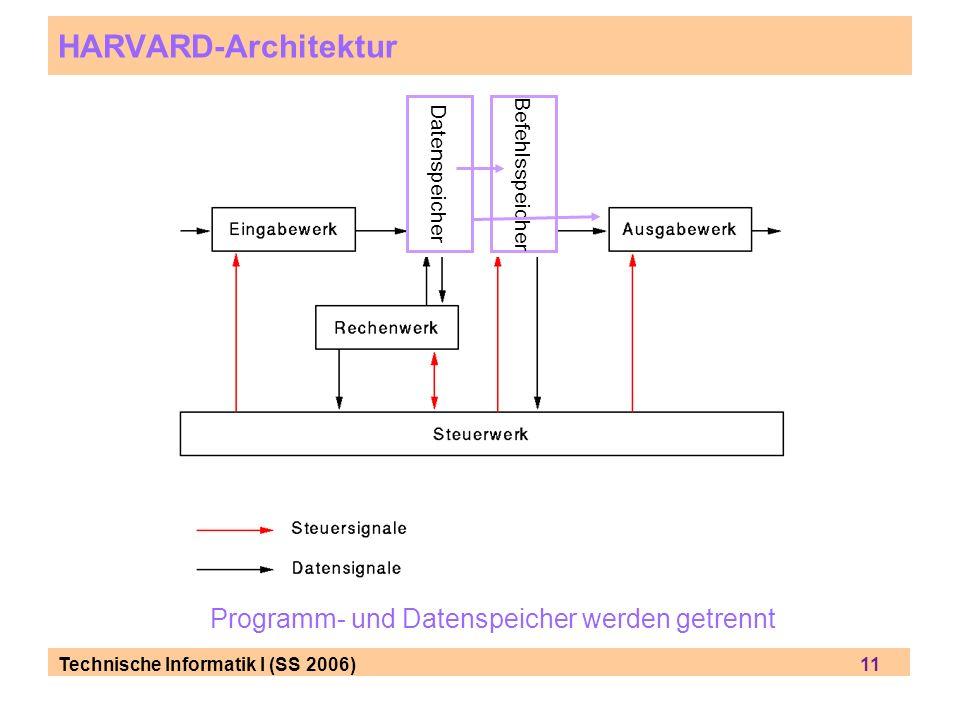 HARVARD-Architektur Programm- und Datenspeicher werden getrennt