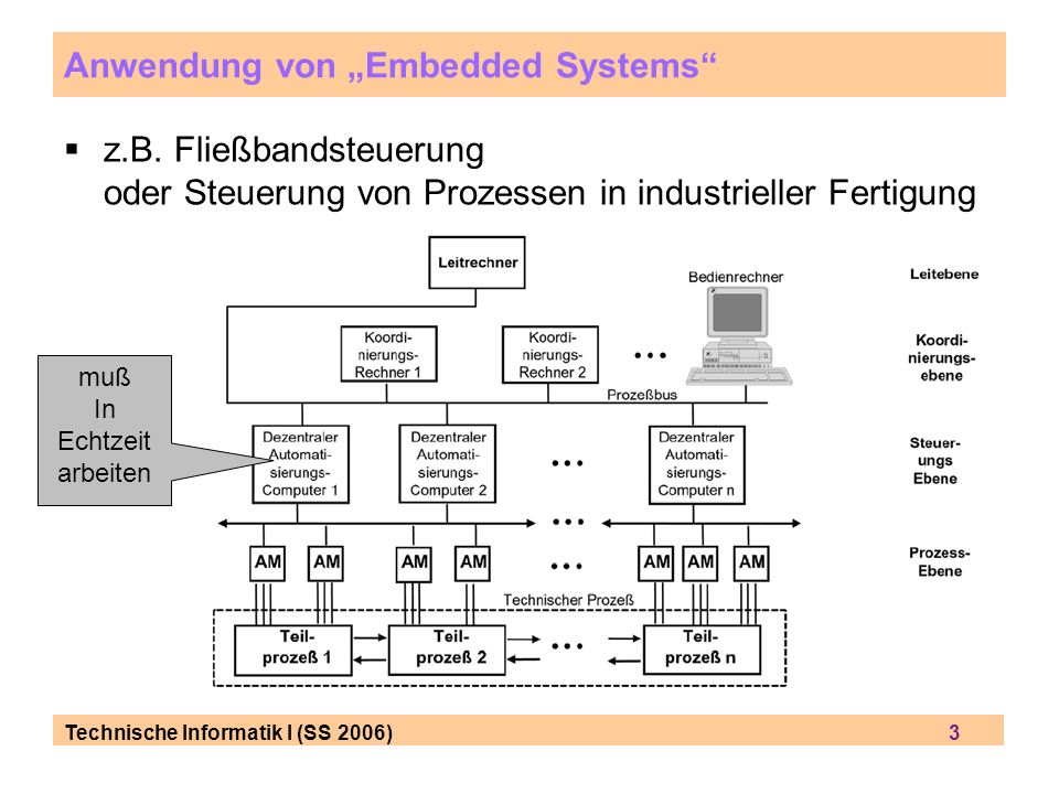 """Anwendung von """"Embedded Systems"""