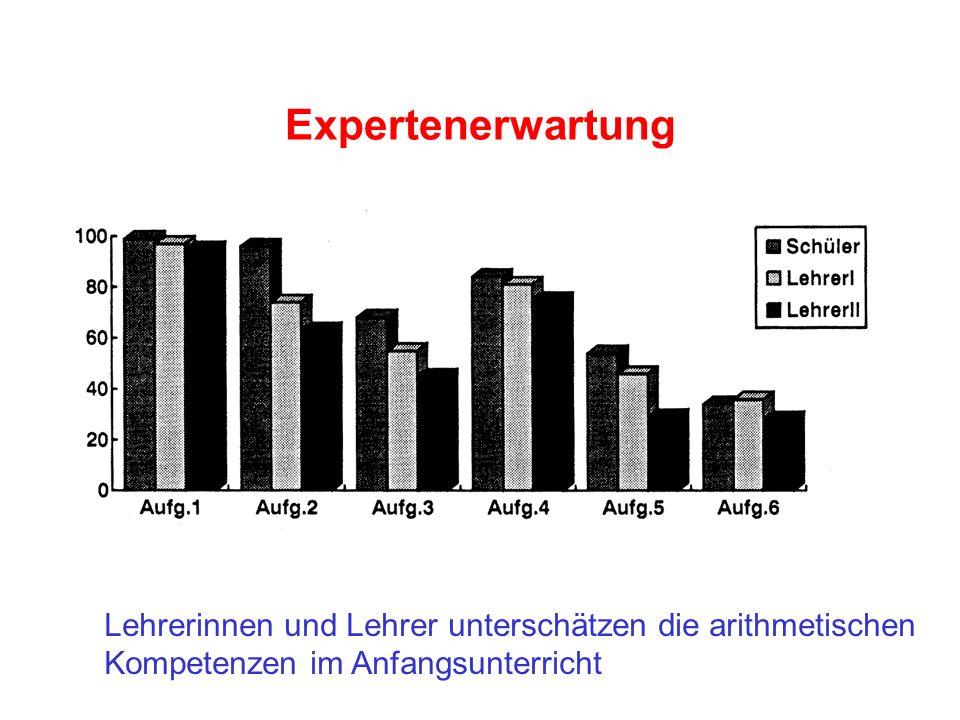 Expertenerwartung Lehrerinnen und Lehrer unterschätzen die arithmetischen Kompetenzen im Anfangsunterricht.