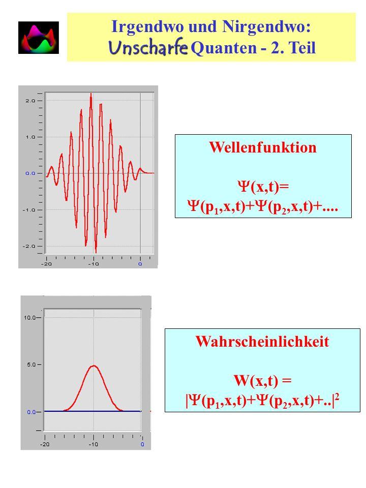 Irgendwo und Nirgendwo: Unscharfe Quanten - 2. Teil