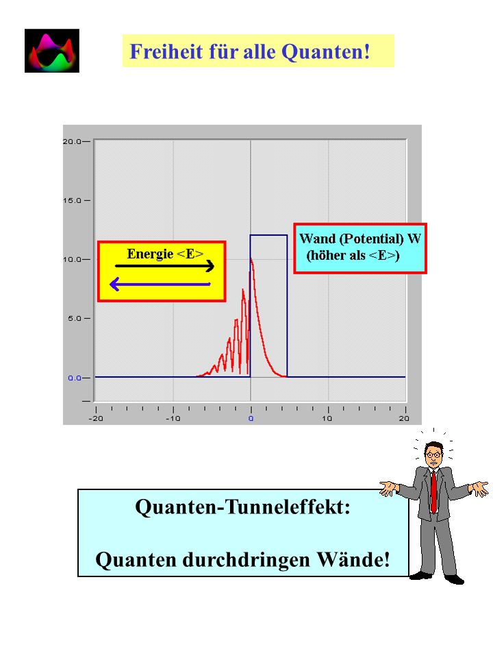 Quanten-Tunneleffekt: Quanten durchdringen Wände!