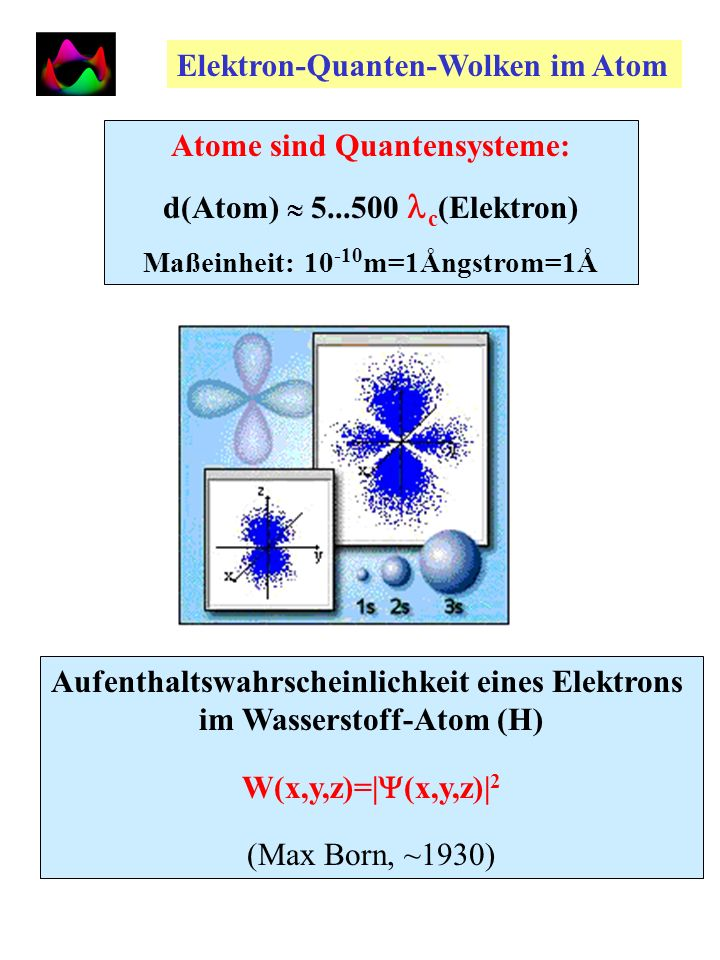 Elektron-Quanten-Wolken im Atom