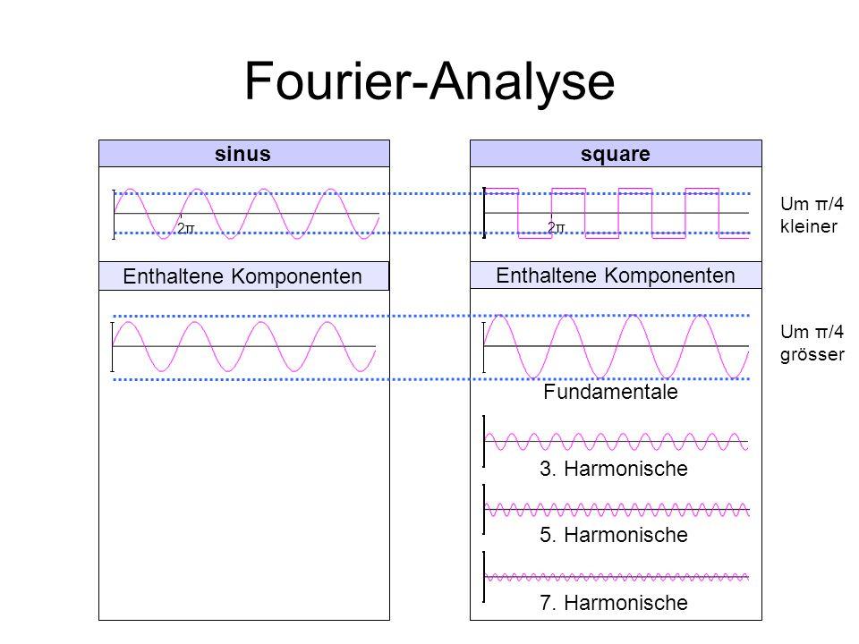Fourier-Analyse sinus square Enthaltene Komponenten