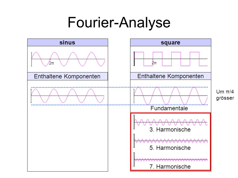 Fourier-Analyse sinus square Enthaltene Komponenten
