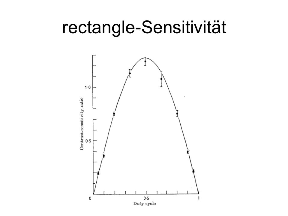 rectangle-Sensitivität