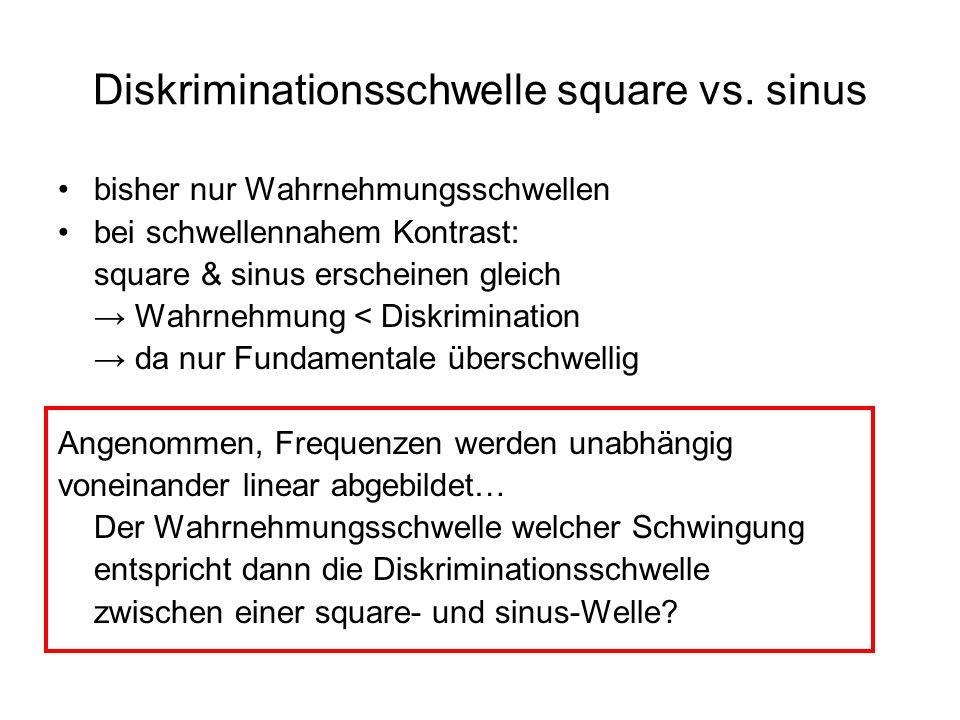 Diskriminationsschwelle square vs. sinus