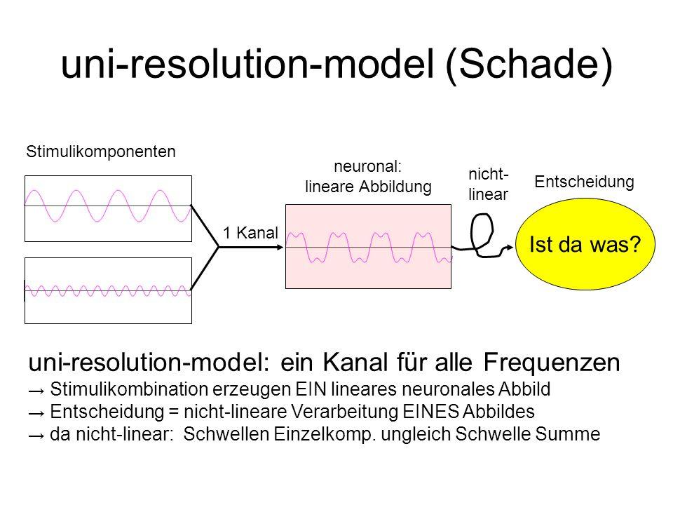 uni-resolution-model (Schade)
