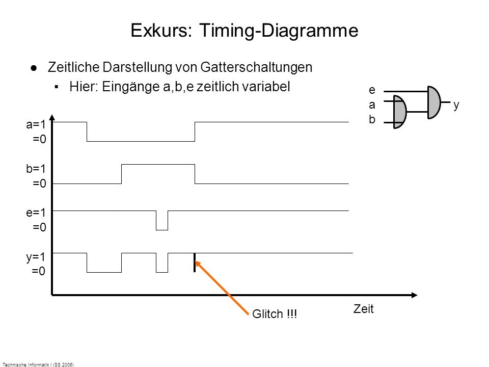 Exkurs: Timing-Diagramme
