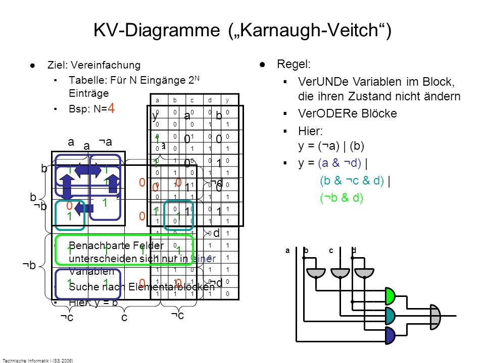 "KV-Diagramme (""Karnaugh-Veitch )"