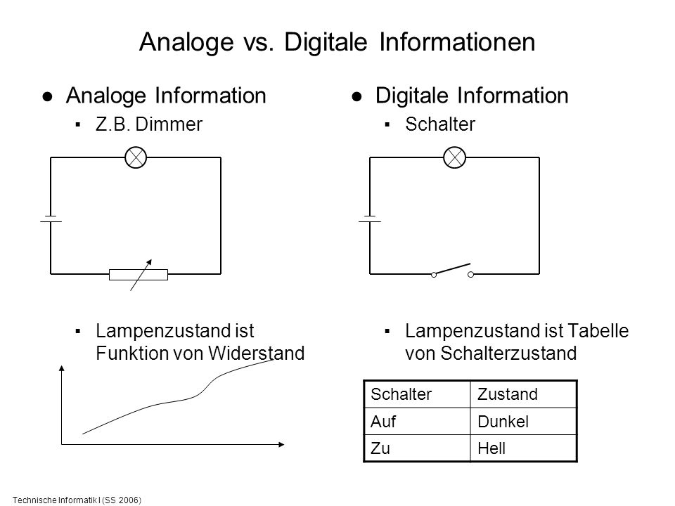 Analoge vs. Digitale Informationen