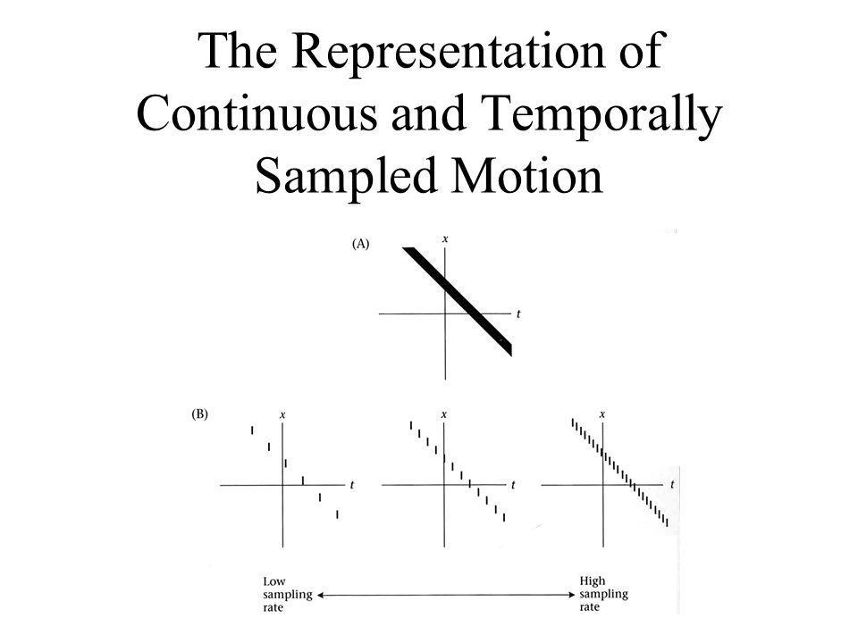 The Representation of Continuous and Temporally Sampled Motion