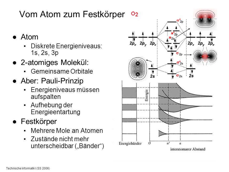 Vom Atom zum Festkörper
