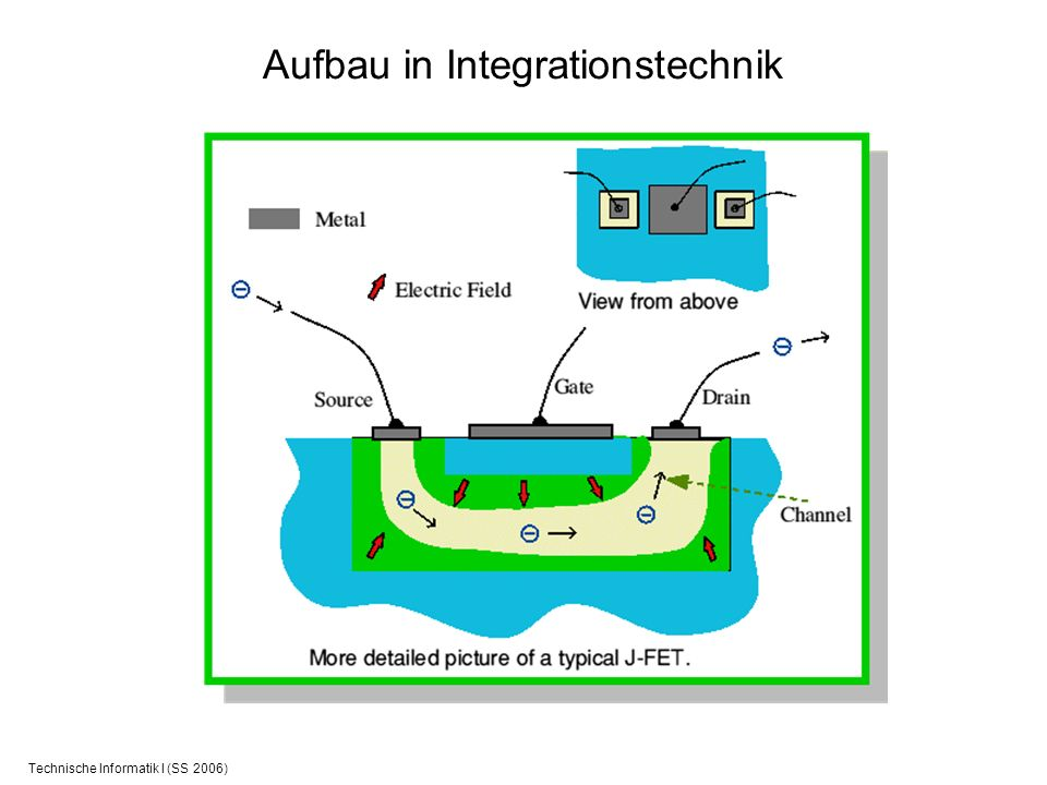Aufbau in Integrationstechnik