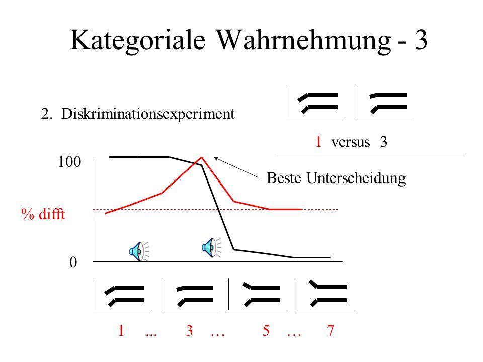 Kategoriale Wahrnehmung - 3