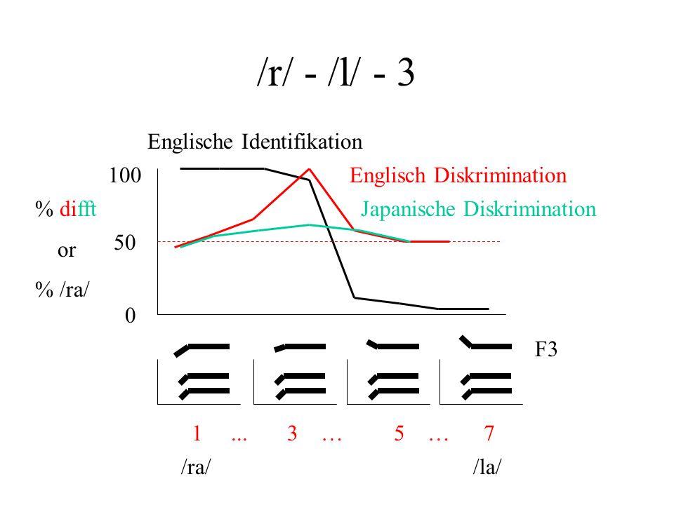 /r/ - /l/ - 3 Englische Identifikation 100 Englisch Diskrimination