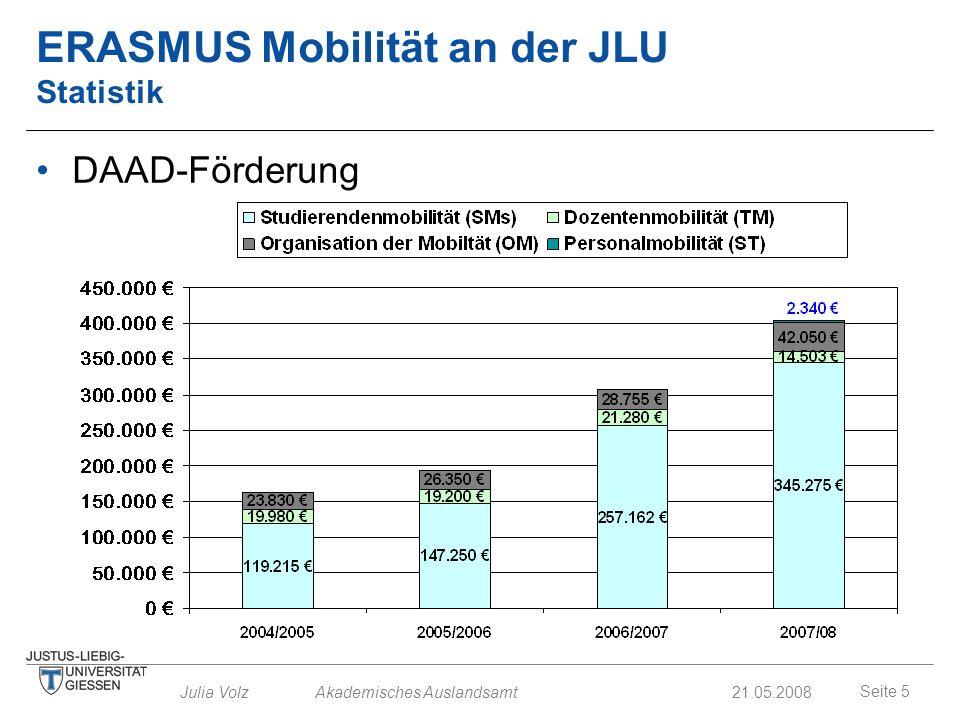 ERASMUS Mobilität an der JLU Statistik