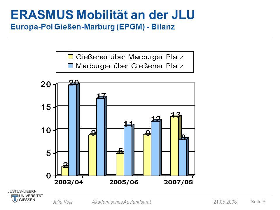 ERASMUS Mobilität an der JLU Europa-Pol Gießen-Marburg (EPGM) - Bilanz
