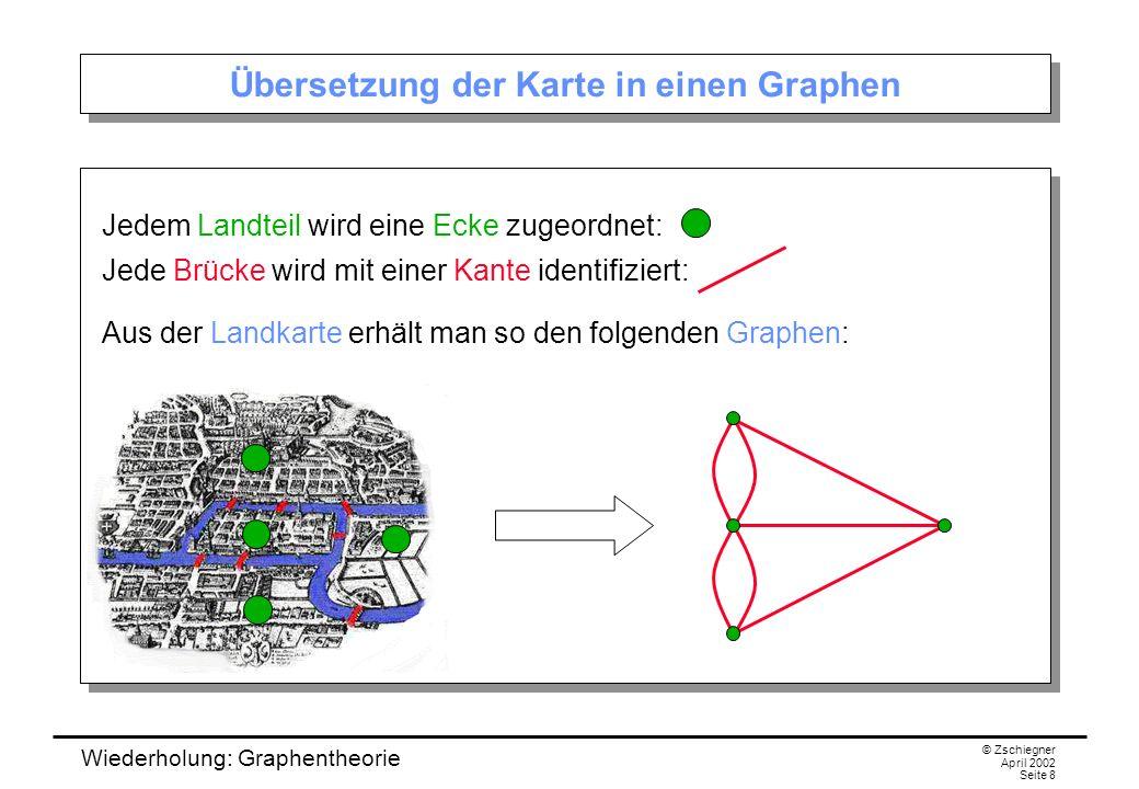 Übersetzung der Karte in einen Graphen