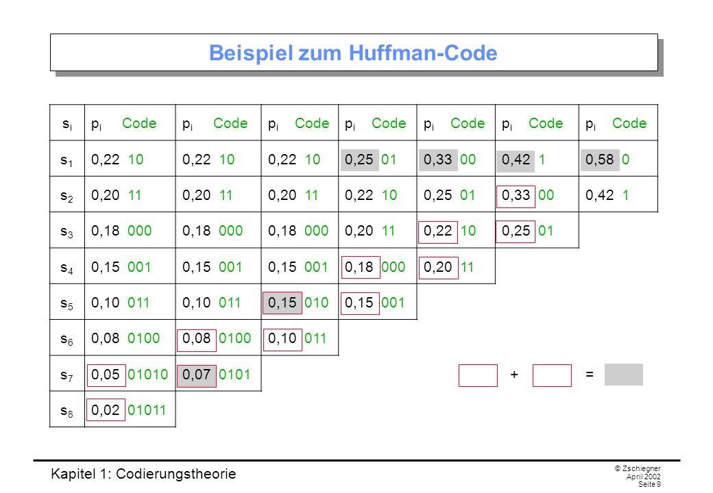 Beispiel zum Huffman-Code