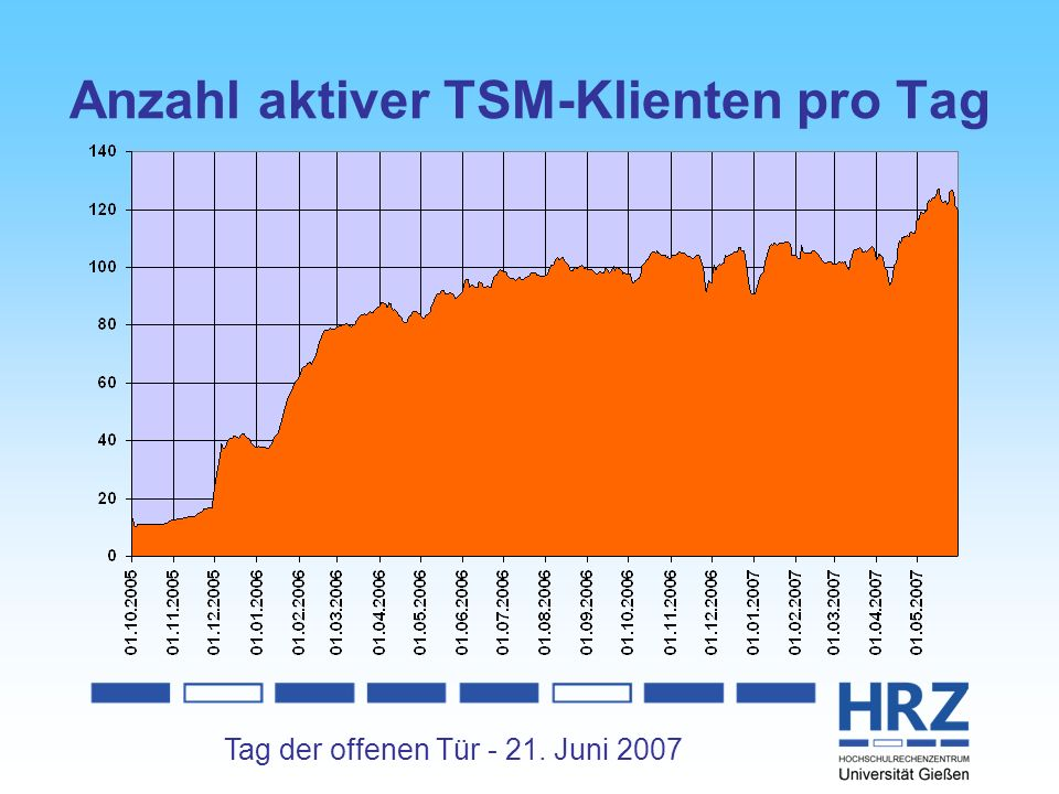 Anzahl aktiver TSM-Klienten pro Tag