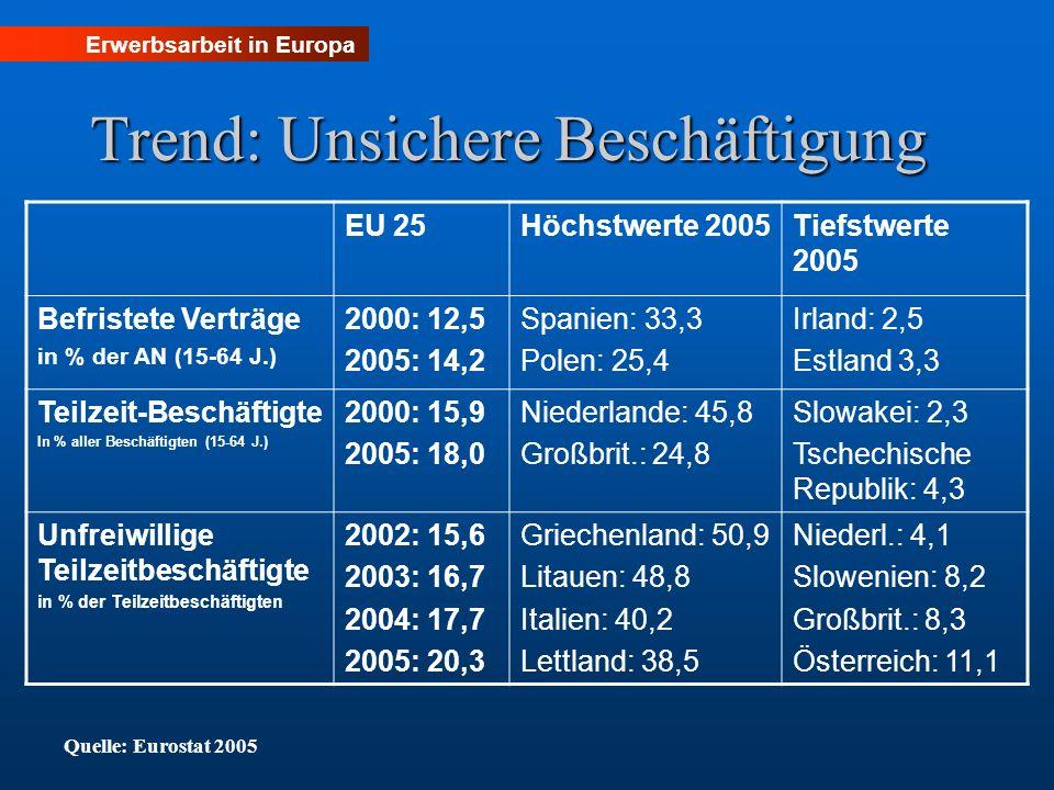 Trend: Unsichere Beschäftigung