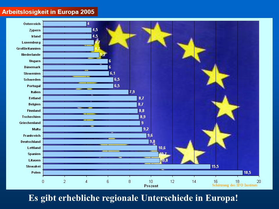 Es gibt erhebliche regionale Unterschiede in Europa!