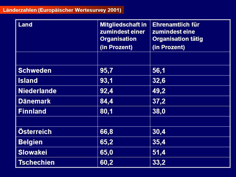 Schweden 95,7 56,1 Island 93,1 32,6 Niederlande 92,4 49,2 Dänemark