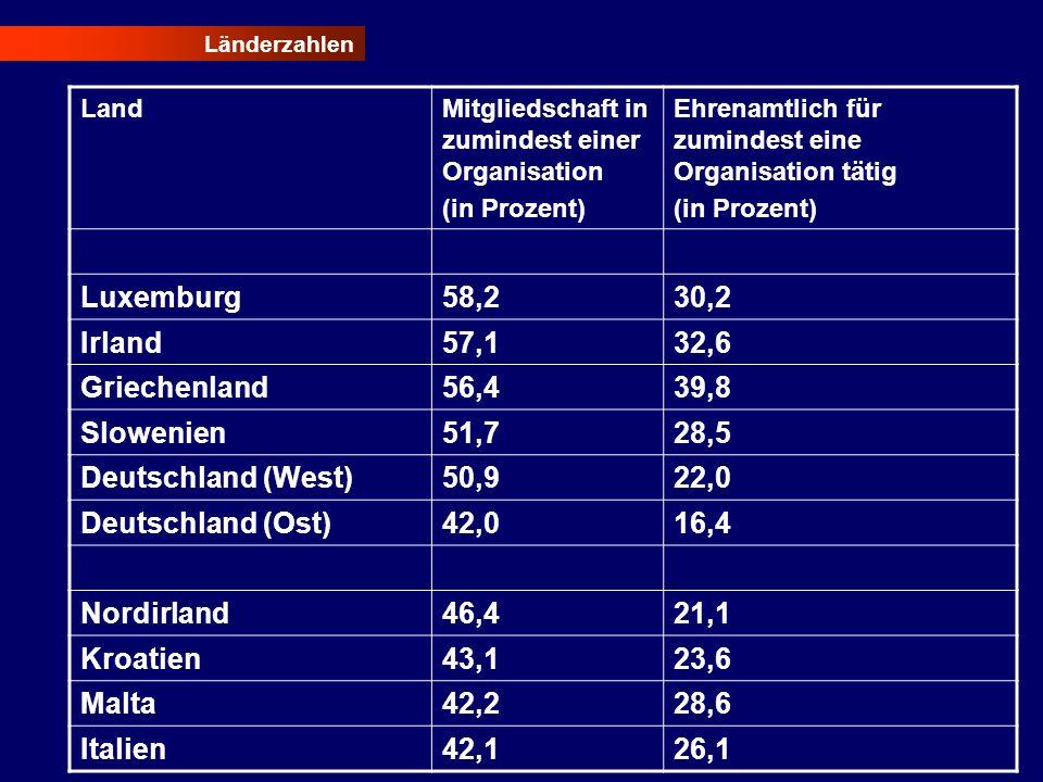 Luxemburg 58,2 30,2 Irland 57,1 32,6 Griechenland 56,4 39,8 Slowenien