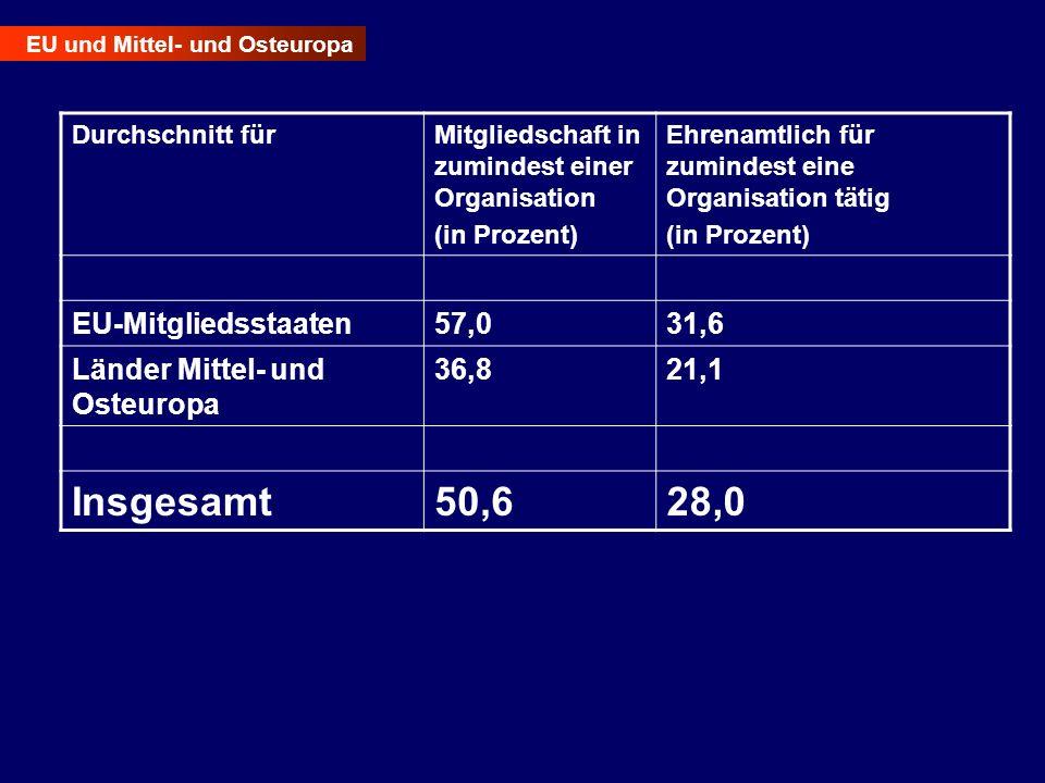Insgesamt 50,6 28,0 EU-Mitgliedsstaaten 57,0 31,6